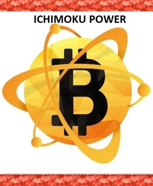POWER OF LOVE ICHIMOKU Kryll strategy poster